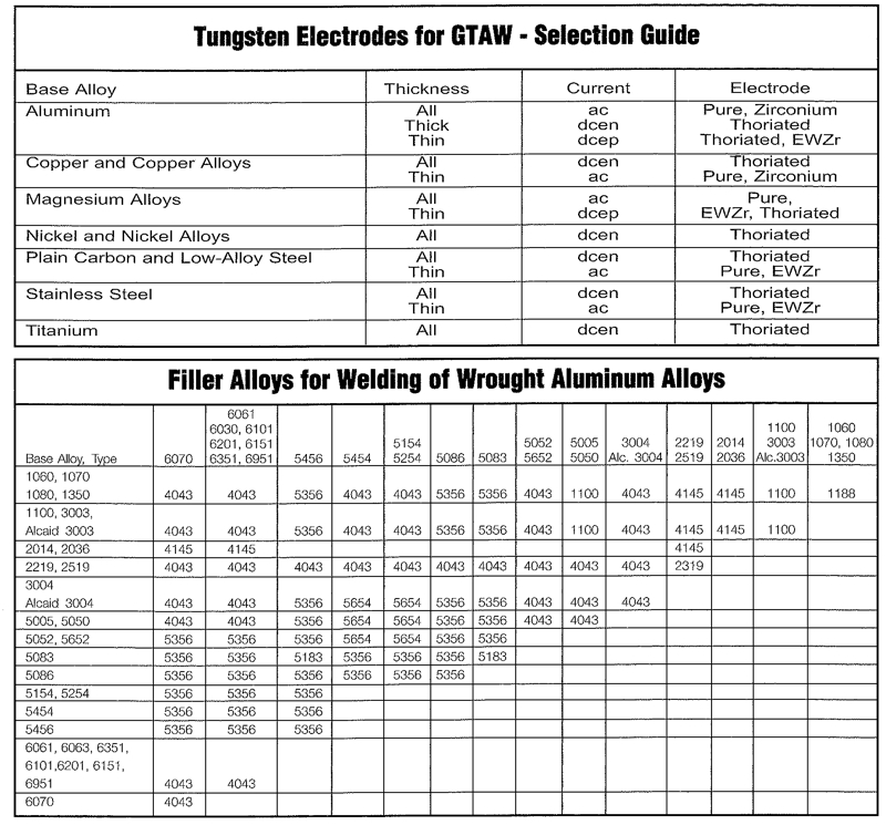 Tig Welding Charts Ilmo Products Company