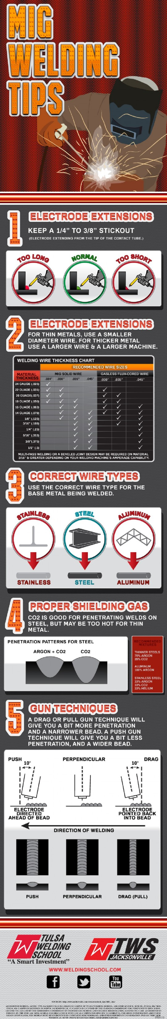 Mig-Welding-Tips-Infographic-Chart